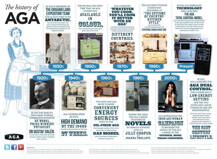 This infograph from Aga detailing the evolution on the Aga stove.